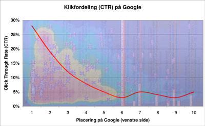 google_klik_golden_triangle.jpg