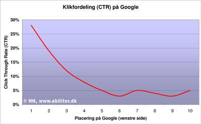 klikfordeling_ctr_google.jpg